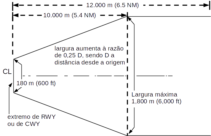 imagem de ÁREA DA TRAJETÓRIA DE DECOLAGEM